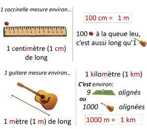 Affichage longueurs