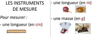Affichage mesurer